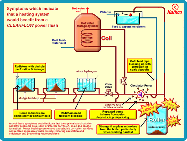 Powerflushing diagram